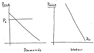 1064_demand curve for diamonds.jpg