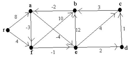 1186_bellman ford algorithm.jpg