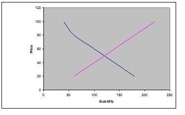 1208_equilibrium price.jpg