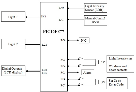 1242_Block diagram of automation system.jpg