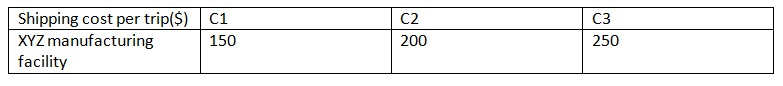 1301_shipping cost per trip.jpg