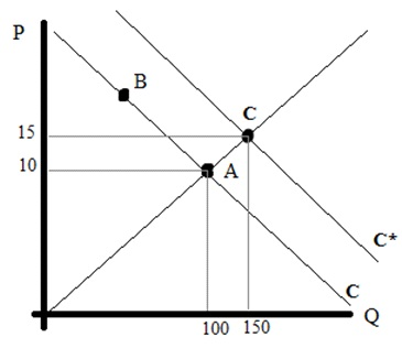 136_supply and demand graph.jpg