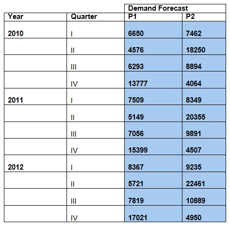 137_demand forecast.jpg