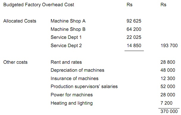 1409_budgeted factory overheaded cost.jpg