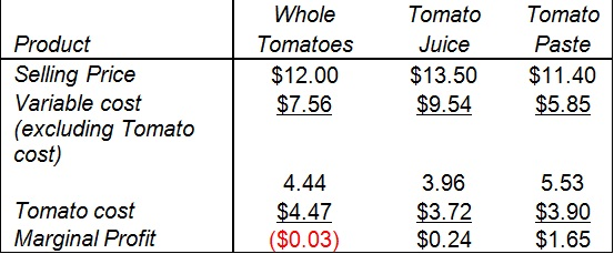 1478_selling price of tomato.jpg