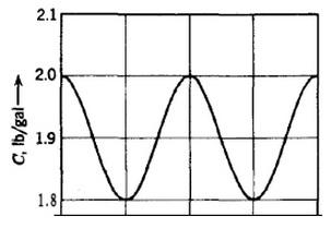 1545_tank concentration versus time.jpg