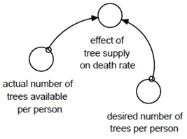 1672_Effect of tree supply.jpg
