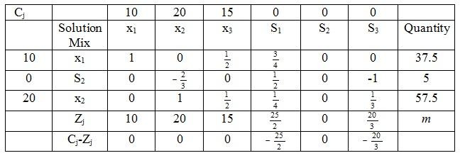 1756_simplex table.jpg