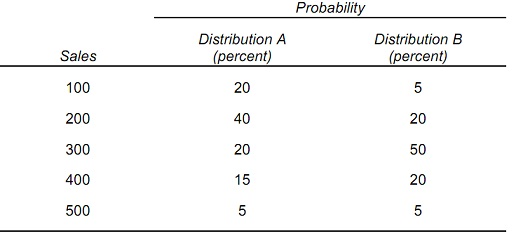 1802_probability of sales.jpg