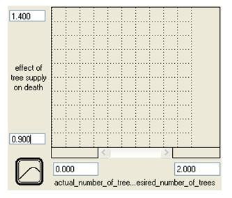 187_Graph of tree supply.jpg