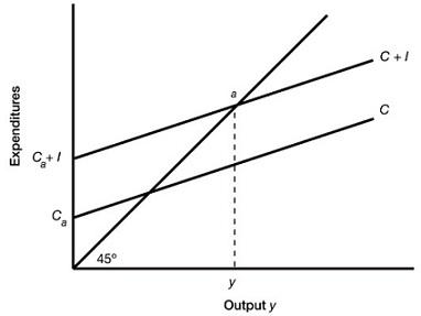 2057_equilibrium income.jpg