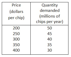 2092_demand schedule for computer chip.jpg