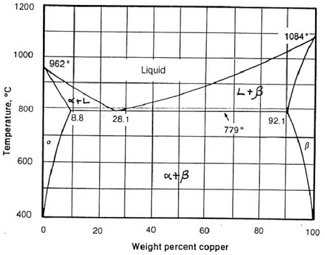 2131_phase diagram of silver copper.jpg