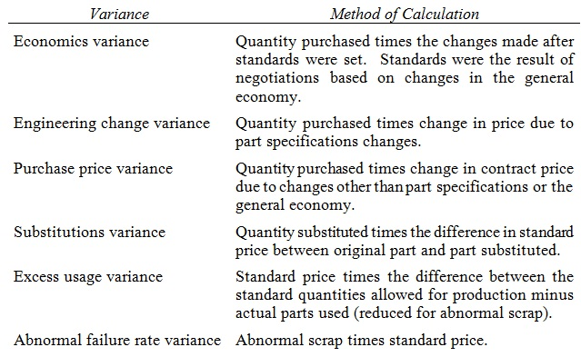 2175_variance and method of calculation.jpg