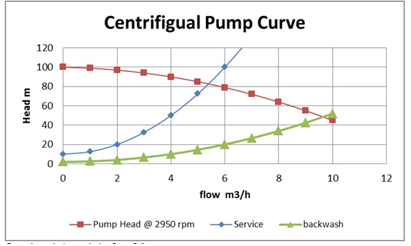 2202_centirfugal pump curve.jpg