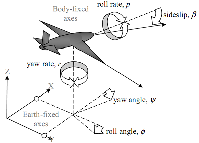 226_figure lateral dynamics.png