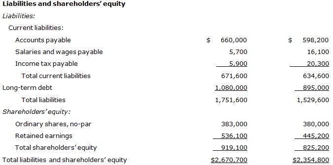2291_liabilities and shareholder.jpg