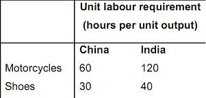 2378_India and china production.jpg