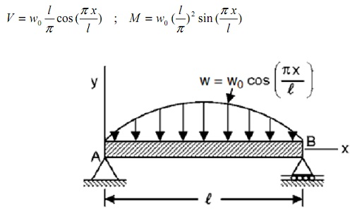 2410_shear force and bending moment.jpg
