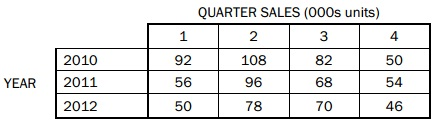 2444_quarterly sales figure.jpg