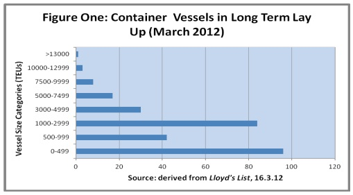 2461_container vessels in long term.jpg
