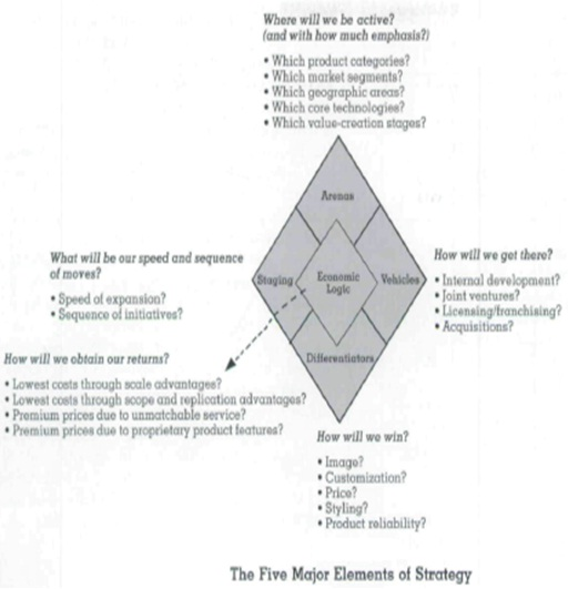 2473_5 elements of strategy.jpg