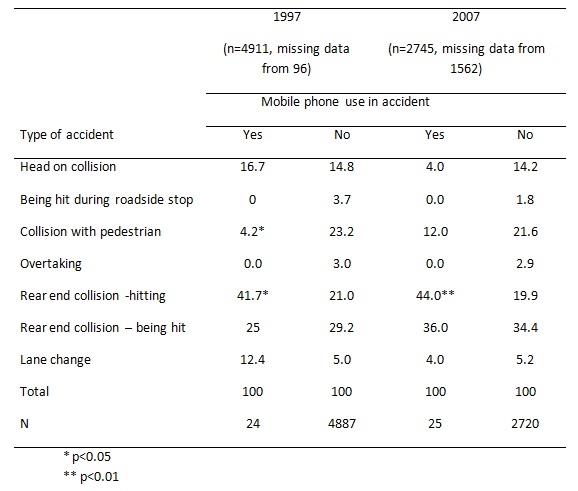 260_mobile phone use in accident.jpg