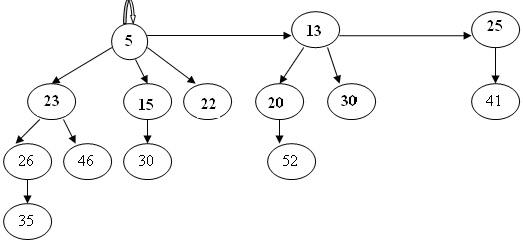 312_Fibonacci heap.jpg