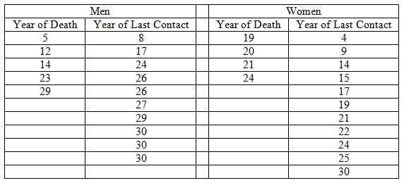 313_death and years table.jpg