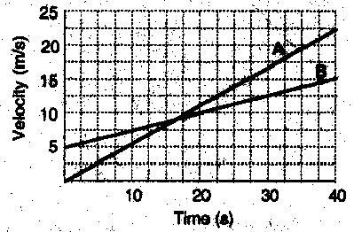 382_velocity time graph.jpg