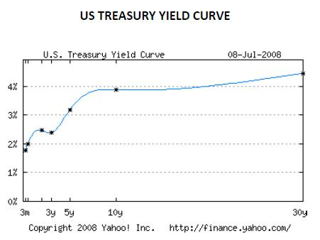 439_Treasury yield curve.jpg