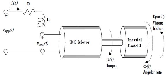 553_DC motor.jpg