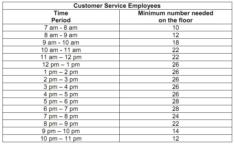 734_customer service employees.jpg