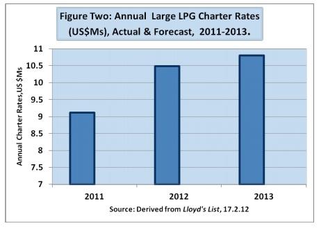 763_annual large LPG rates.jpg