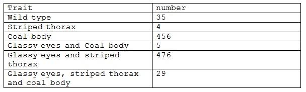 988_genetic map table.jpg